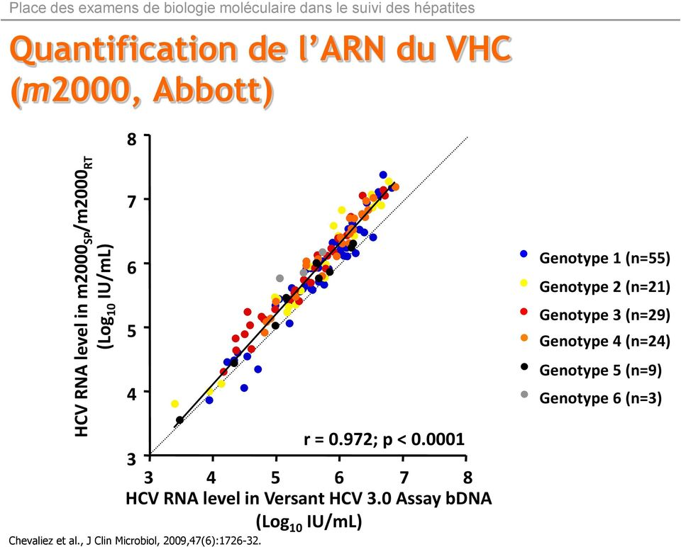 0001 3 3 4 5 6 7 8 HCV RNA level in Versant HCV 3.0 Assay bdna (Log 10 IU/mL) Chevaliez et al.