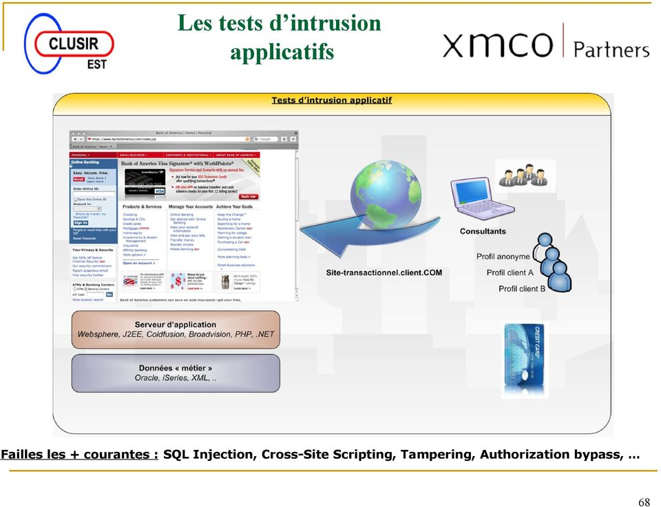 courantes : SQL Injection,