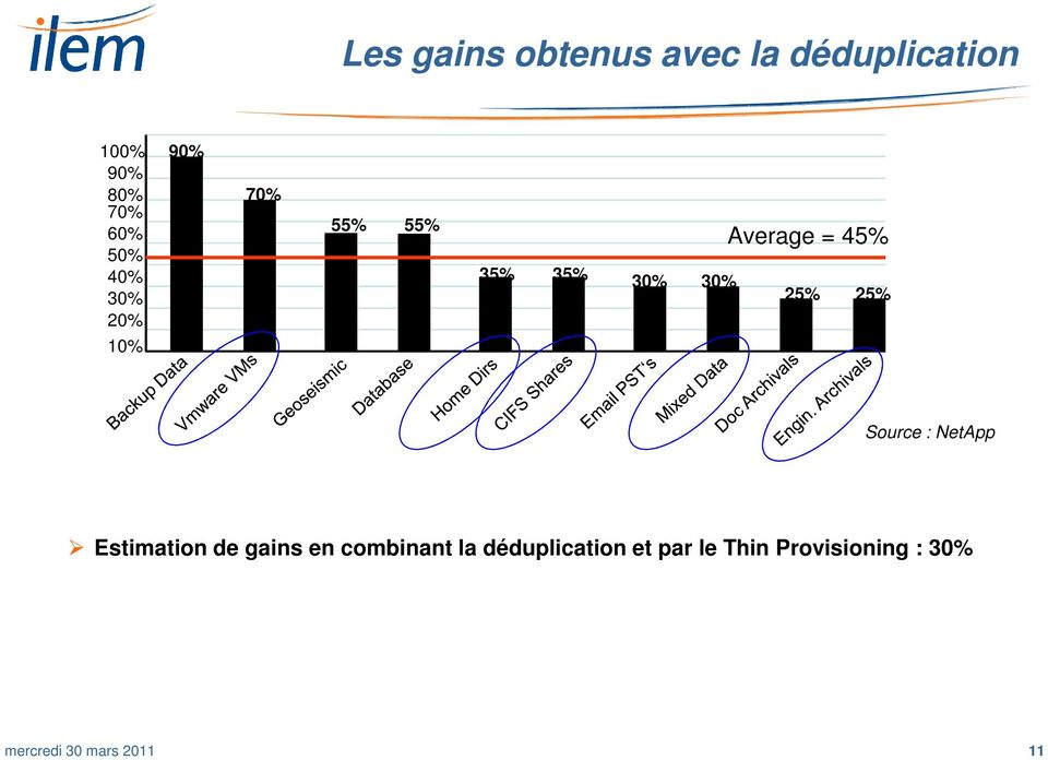 25% 25% Source : NetApp Estimation de gains en combinant la