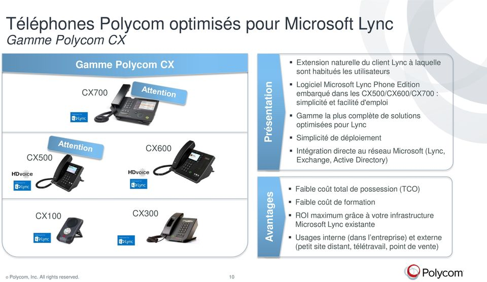 optimisées pour Lync Simplicité de déploiement Intégration directe au réseau Microsoft (Lync, Exchange, Active Directory) Faible coût total de possession (TCO) CX100 CX300 Avantages Faible coût