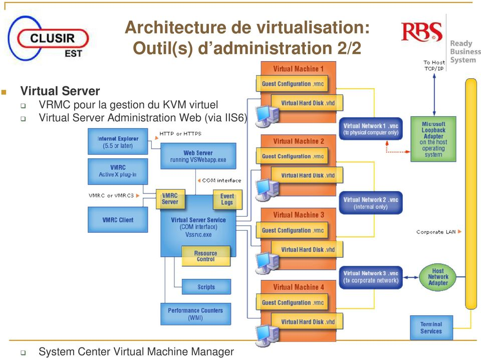 gestion du KVM virtuel Virtual Server