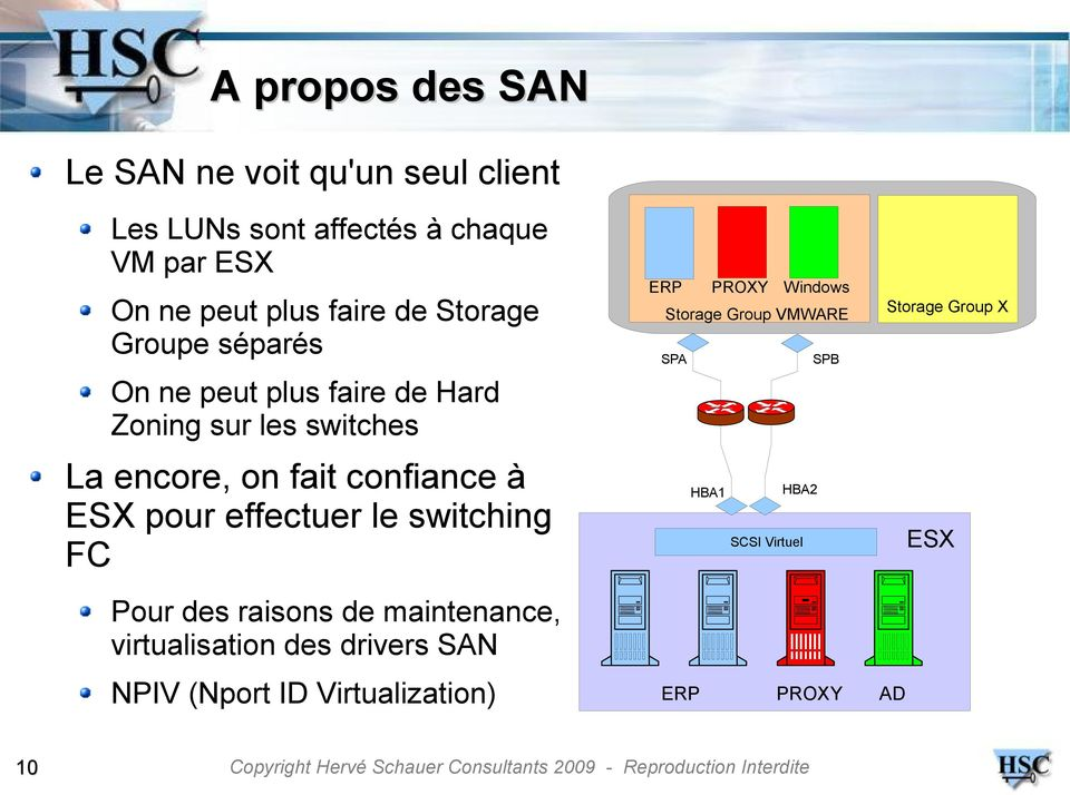 pour effectuer le switching FC ERP PROXY Windows Storage Group VMWARE SPA SPB HBA1 HBA2 SCSI Virtuel Storage Group