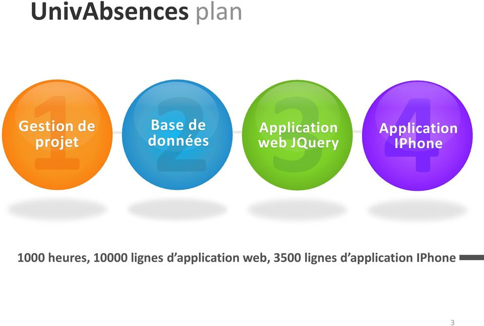 Application IPhone 1000 heures, 10000