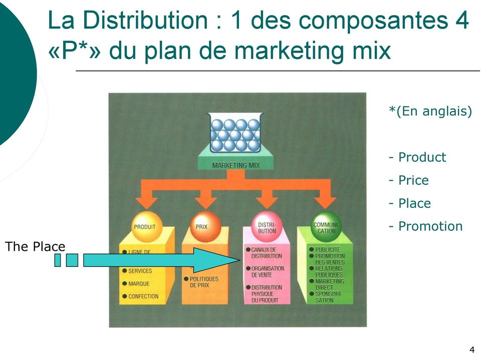 marketing mix *(En anglais) -