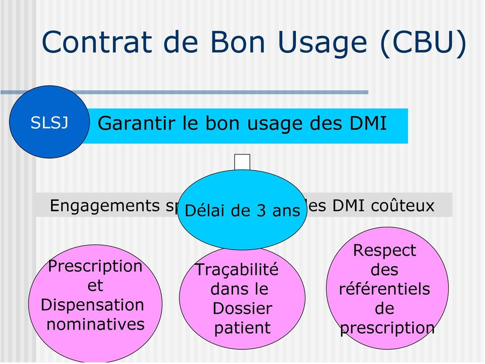 coûteux Prescription et Dispensation nominatives