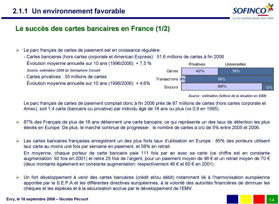 Cartes privatives : 35 millions de cartes Transactions 4% 96% Évolution moyenne annuelle sur 10 ans (1996/2006): + 4,6% Encours 88% 12% Source : estimation Sofinco de la situation en 2006 Le parc