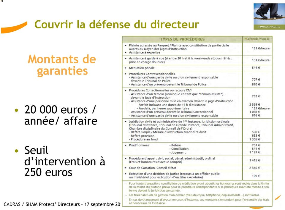 Seuil d intervention à 250 euros CADRAS /