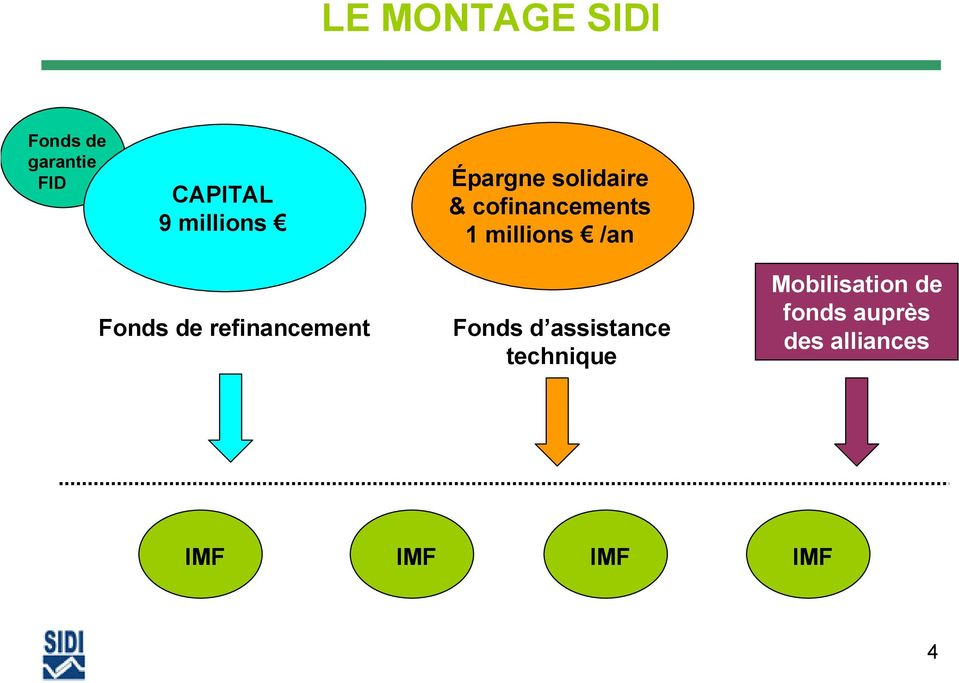 /an Fonds de refinancement Fonds d assistance