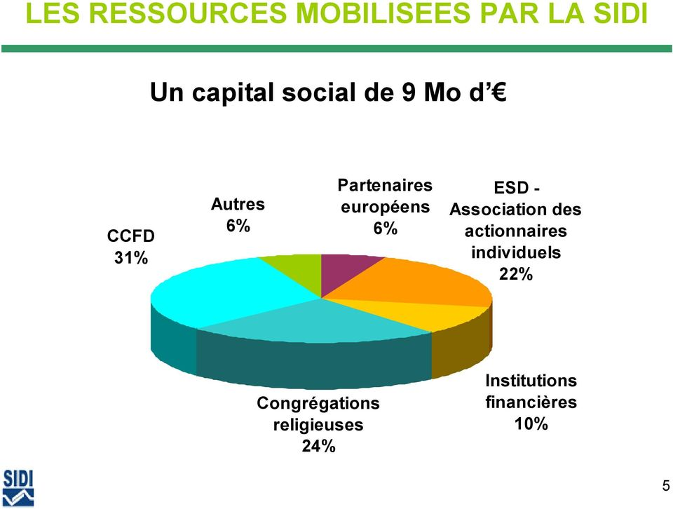 ESD - Association des actionnaires individuels 22%