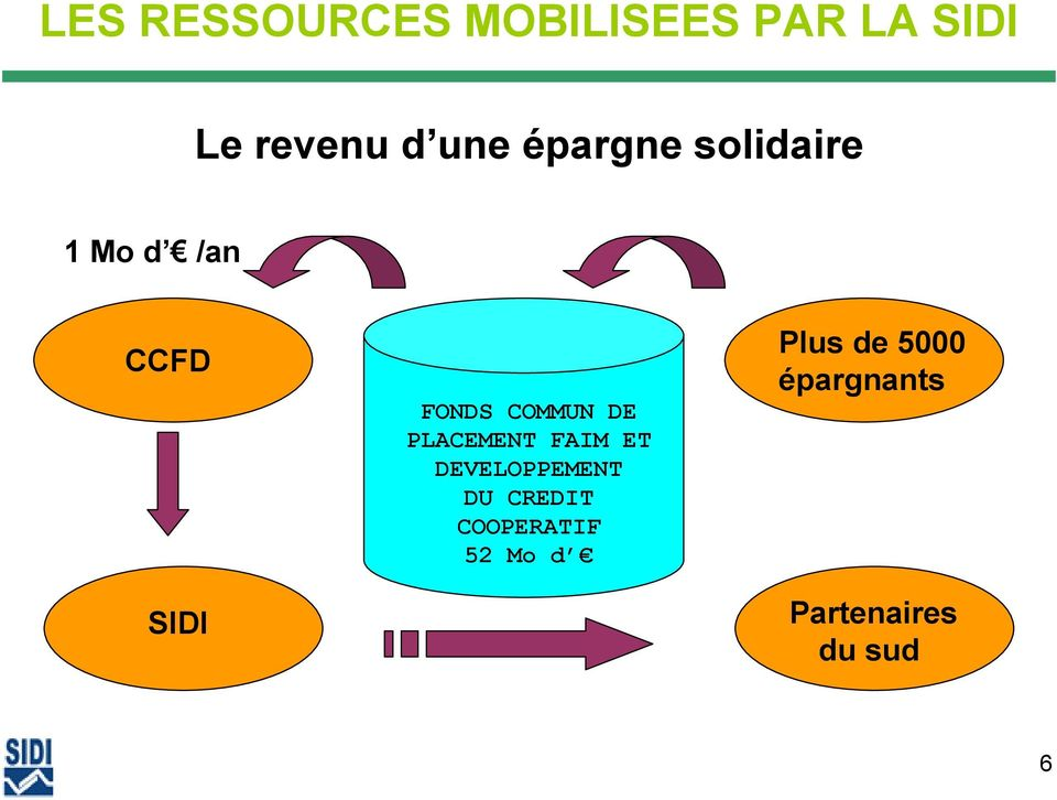 DE PLACEMENT FAIM ET DEVELOPPEMENT DU CREDIT