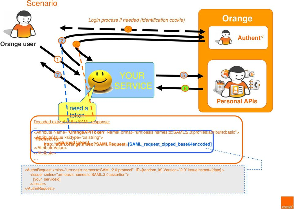 "0:profiles:attribute:basic""> <AttributeValue Redirect to: xsi:type=""xs:string""> http://auth.orange.fr/sso?"