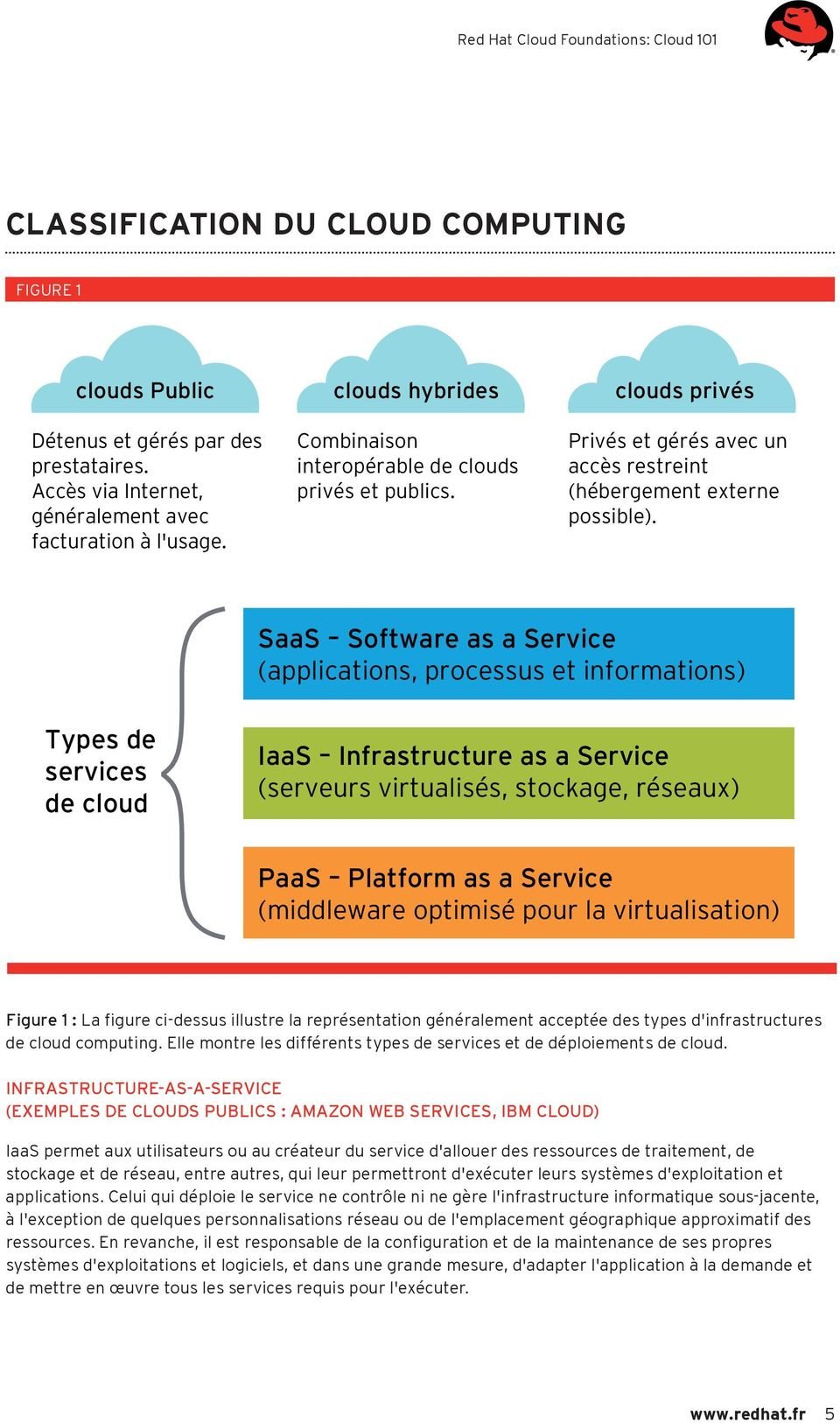 SaaS Software as a Service (applications, processus et informations) Types de services de cloud IaaS Infrastructure as a Service (serveurs virtualisés, stockage, réseaux) PaaS Platform as a Service