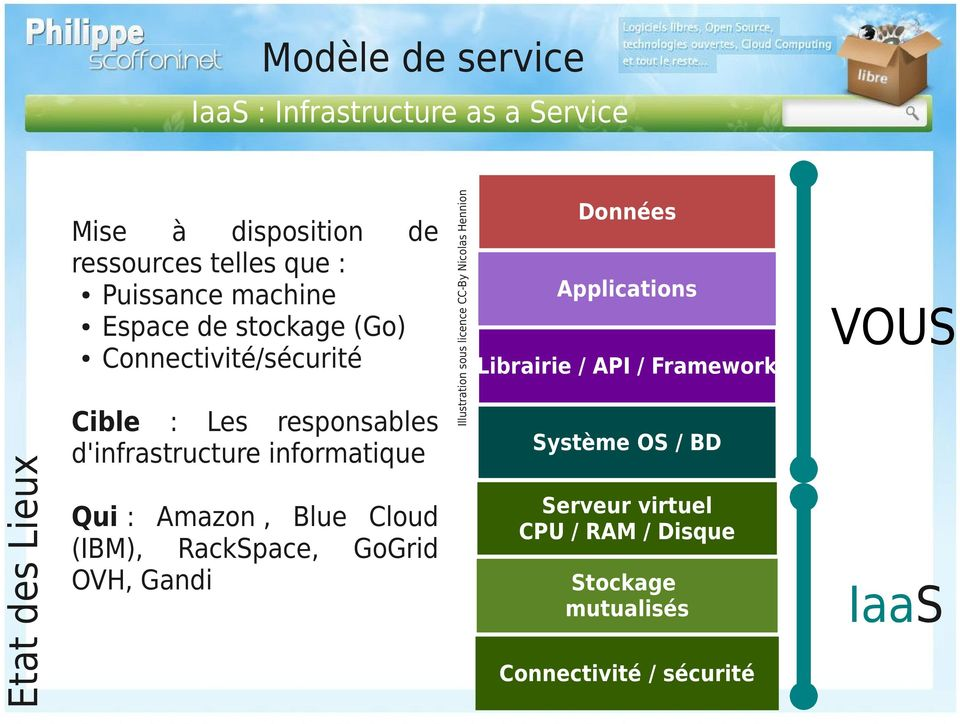 Blue Cloud (IBM), RackSpace, GoGrid OVH, Gandi Illustration sous licence CC-By Nicolas Hennion Données Applications