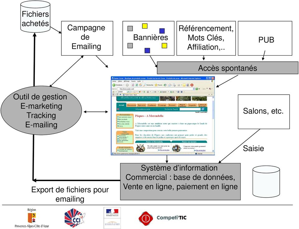 . PUB Accès spontanés Outil de gestion E-marketing Tracking E-mailing Sites
