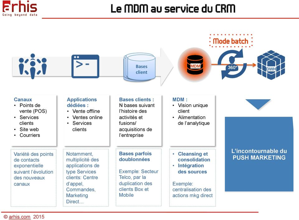 contacts exponentielle suivant l évolution des nouveaux canaux Notamment, multiplicité des applications de type Services clients: Centre d appel, Commandes, Marketing Direct Bases parfois doublonnées