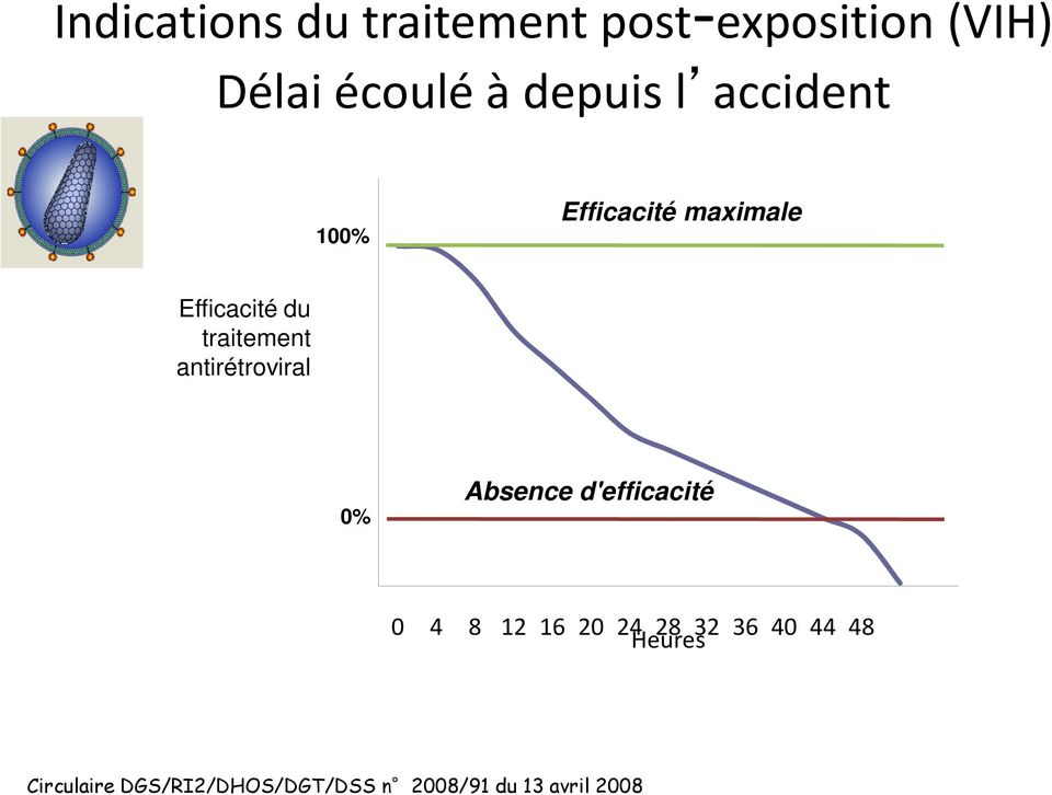 antirétroviral 0% Absence d'efficacité 0 4 8 12 16 20 24 28 32 36