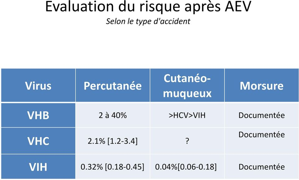 VHB 2 à 40% >HCV>VIH Documentée VHC 2.1% [1.2-3.4]?