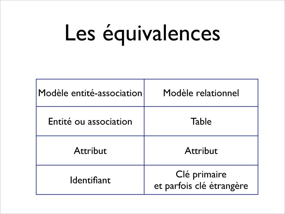 Entité ou association Table Attribut