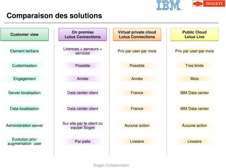 Année Mois Server localisation Data center client France IBM Data center Data localisation Data center client France IBM Data center Sur site par le