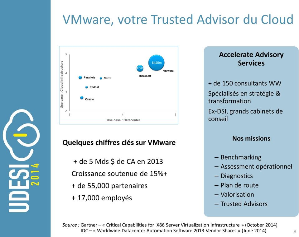 17,000 employés Nos missions Benchmarking Assessment opérationnel Diagnostics Plan de route Valorisation Trusted Advisors Source : Gartner