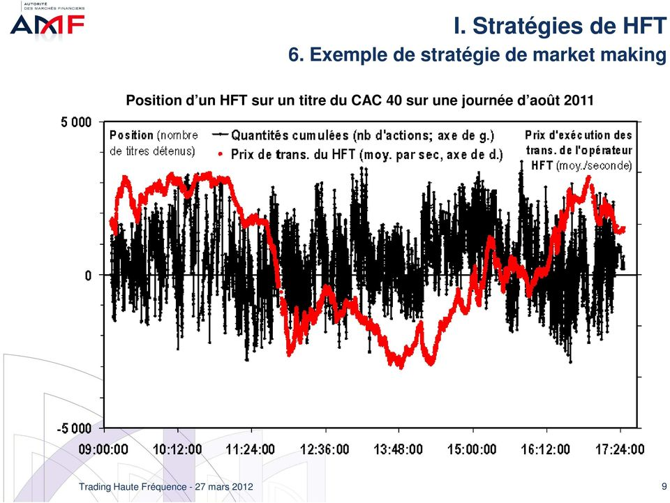 making Position d un HFT sur un