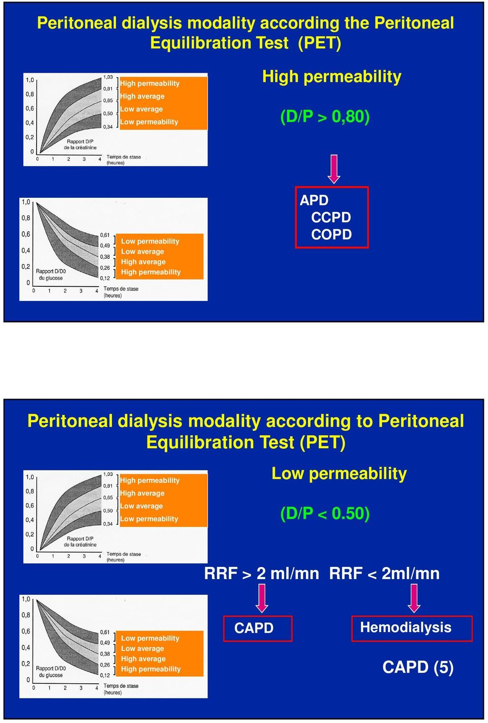 dialysis modality according to Peritoneal Equilibration Test (PET) High permeability High average Low average Low permeability Low