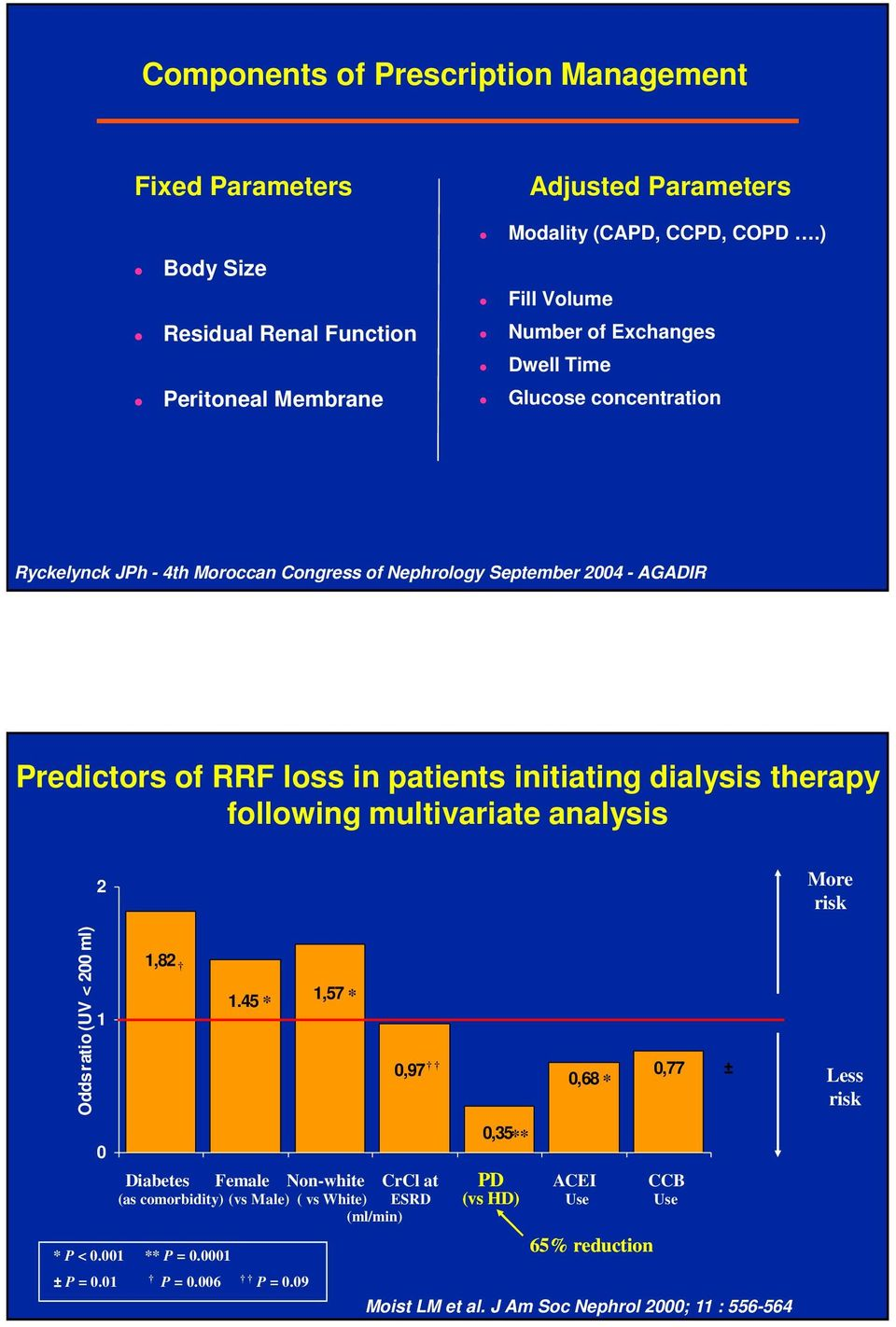 September 2004 - AGADIR Predictors of RRF loss in patients initiating dialysis therapy following multivariate analysis Odds ratio (UV < 200 ml) 2 1 0 1,82 1.