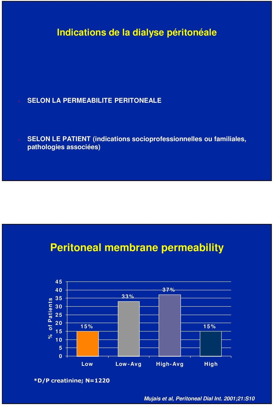 permeability % of Patient s 4 5 4 0 3 5 3 0 2 5 2 0 1 5 1 0 5 0 3 7 % 3 3 % 1 5 % 1 5 % Low