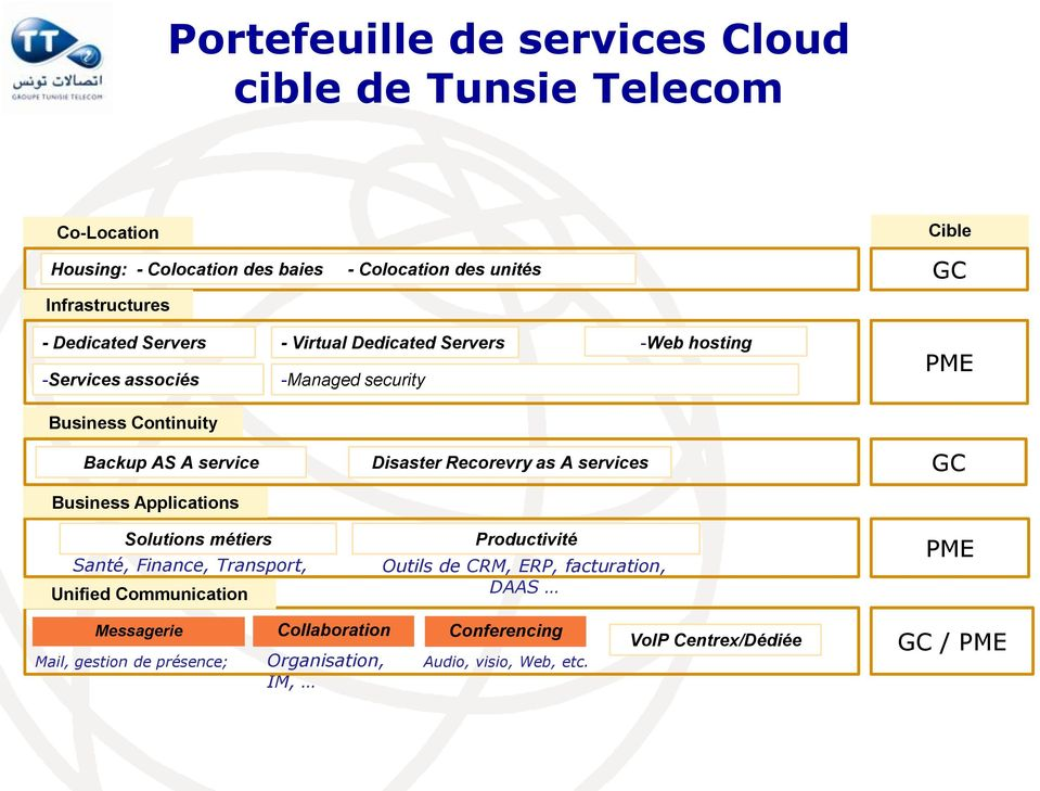 Applications Solutions métiers Santé, Finance, Transport, Unified Media Communication Disaster Recorevry as A services Productivité Outils de CRM, ERP,