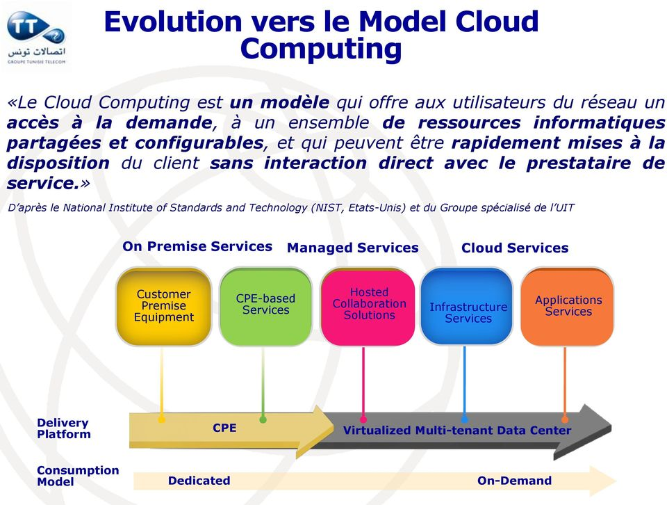 » D après le National Institute of Standards and Technology (NIST, Etats-Unis) et du Groupe spécialisé de l UIT On Premise Services Managed Services Cloud Services Customer