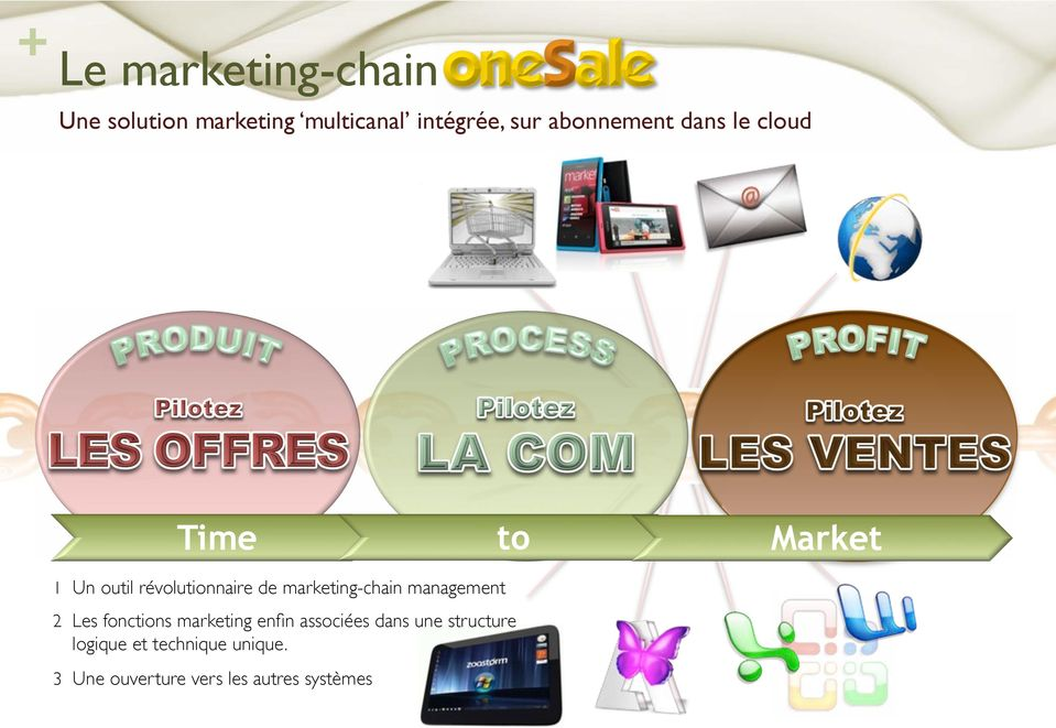 "Time to Market 1! Un outil révolutionnaire de marketing-chain management"" 2!"