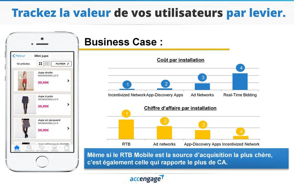 Networks Real-Time Bidding 1 Chiffre d affaire par installation 2 3 4 RTB Ad networks