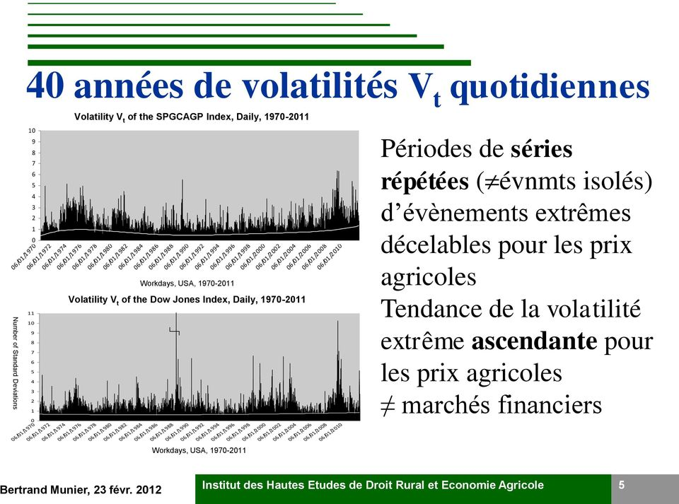 1970-2011 06/01/1998 06/01/2000 Volatility V t of the Dow Jones Index, Daily 1970-2011 Volatility V t of the Dow Jones Index, Daily, 1970-2011 06/01/1976 06/01/1978 06/01/1980 06/01/1982 06/01/1984