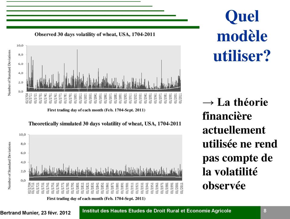 2011) Theoretically simulated 30 days volatility of wheat, USA, 1704-2011 First trading day of each month (Feb.