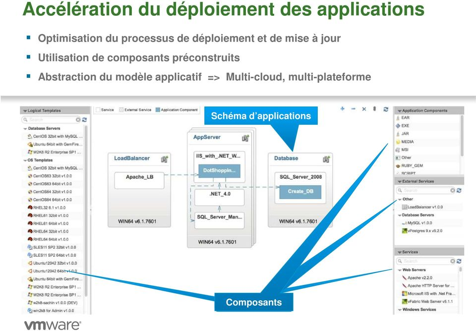 composants préconstruits Abstraction du modèle applicatif =>