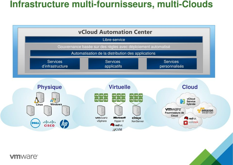 Services d infrastructure Services applicatifs vcloud Automation Center Services personnalisés