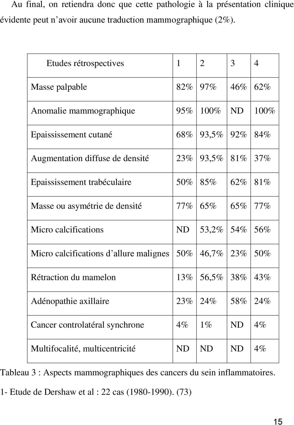 Epaississement trabéculaire 50% 85% 62% 81% Masse ou asymétrie de densité 77% 65% 65% 77% Micro calcifications ND 53,2% 54% 56% Micro calcifications d allure malignes 50% 46,7% 23% 50% Rétraction du
