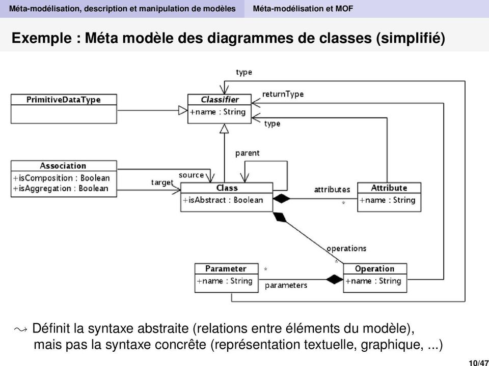 classes (simplifié) Définit la syntaxe abstraite (relations entre