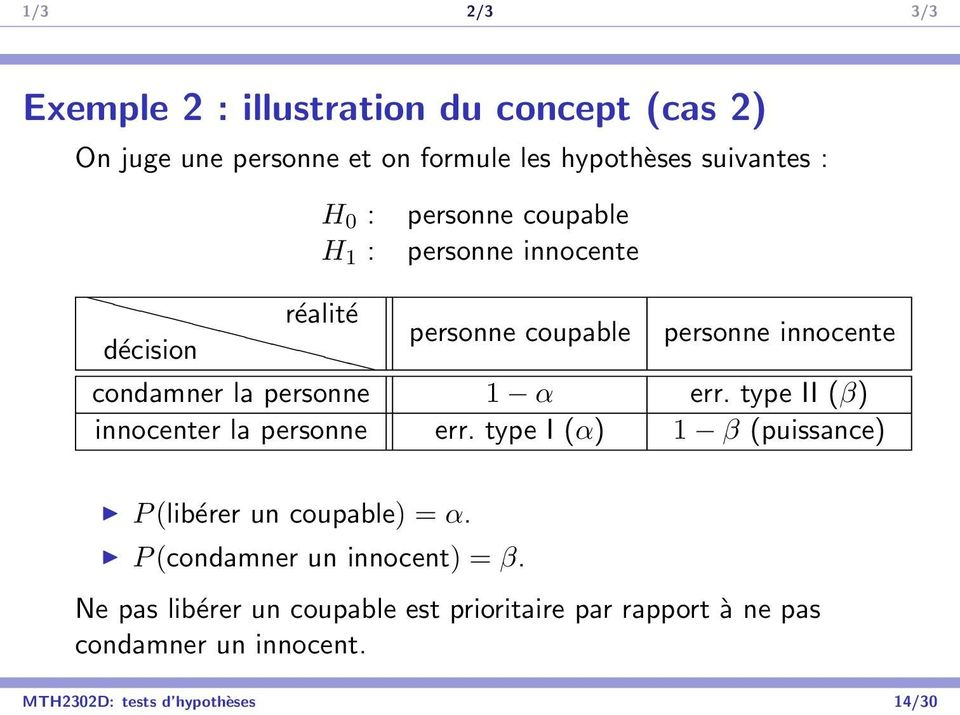 type II (β) innocenter la personne err. type I (α) 1 β (puissance) P (libérer un coupable) = α.
