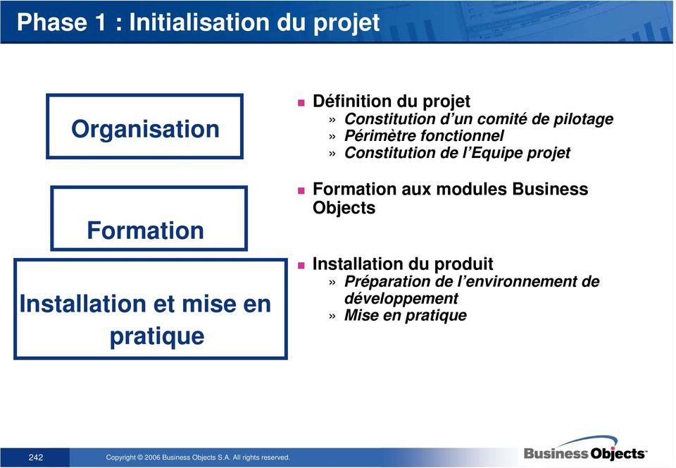 fonctionnel» Constitution de l Equipe projet Formation aux modules Business Objects
