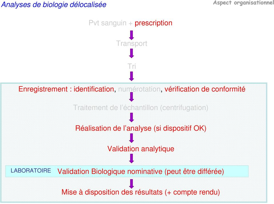 échantillon (centrifugation) Réalisation de l analyse (si dispositif OK) Validation analytique
