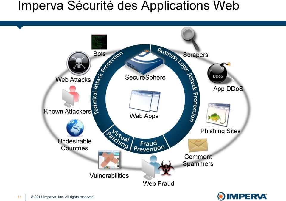 Attackers Undesirable Countries Web Apps Comment
