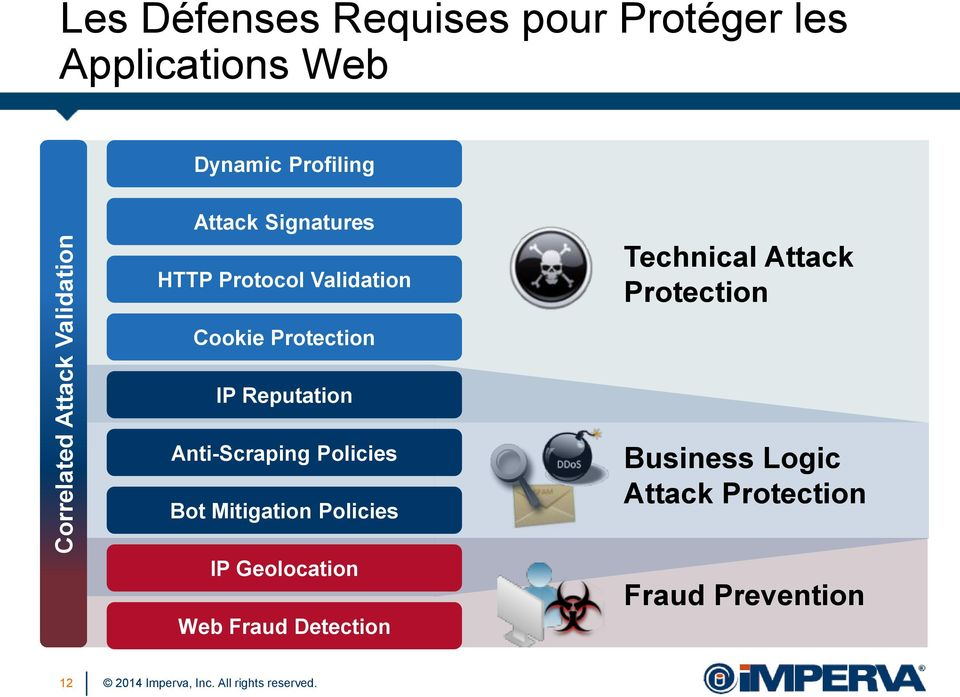 Protection Cookie Protection IP Reputation Anti-Scraping Policies Bot Mitigation