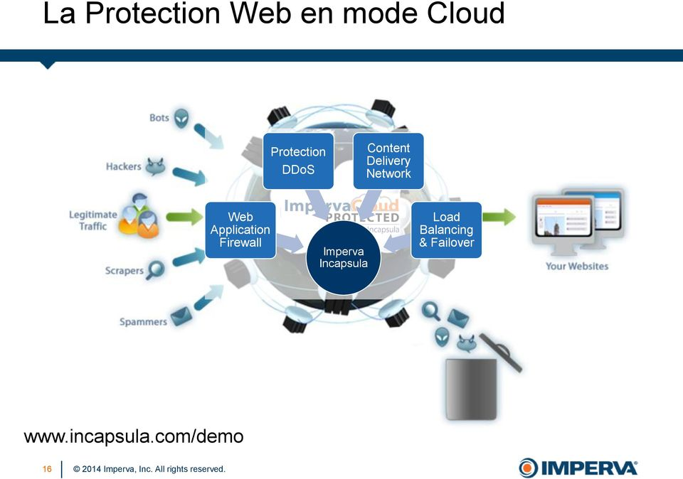 Web Application Firewall Imperva