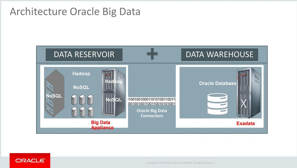 Data Connectors Oracle Database Oracle Industry Models Oracle