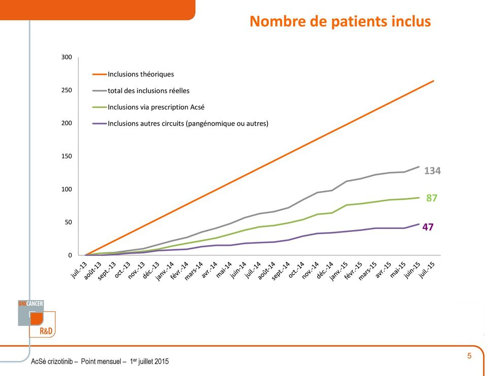 prescription Acsé Inclusions autres circuits