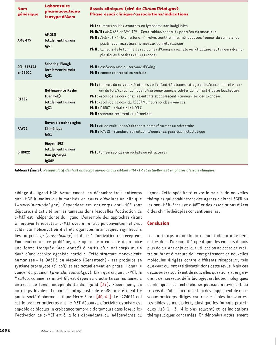 gov) Phase essai clinique/associations/indications Ph I : tumeurs solides avancées ou lymphome non hodgkinien Ph Ib/II : AMG 655 or AMG 479 + Gemcitabine/cancer du pancréas métastatique Ph II : AMG