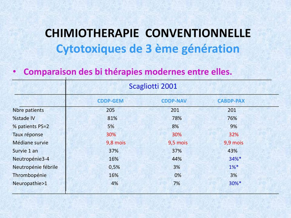 Scagliotti 2001 CDDP-GEM CDDP-NAV CABDP-PAX Nbre patients 205 201 201 %stade IV 81% 78% 76% % patients PS=2