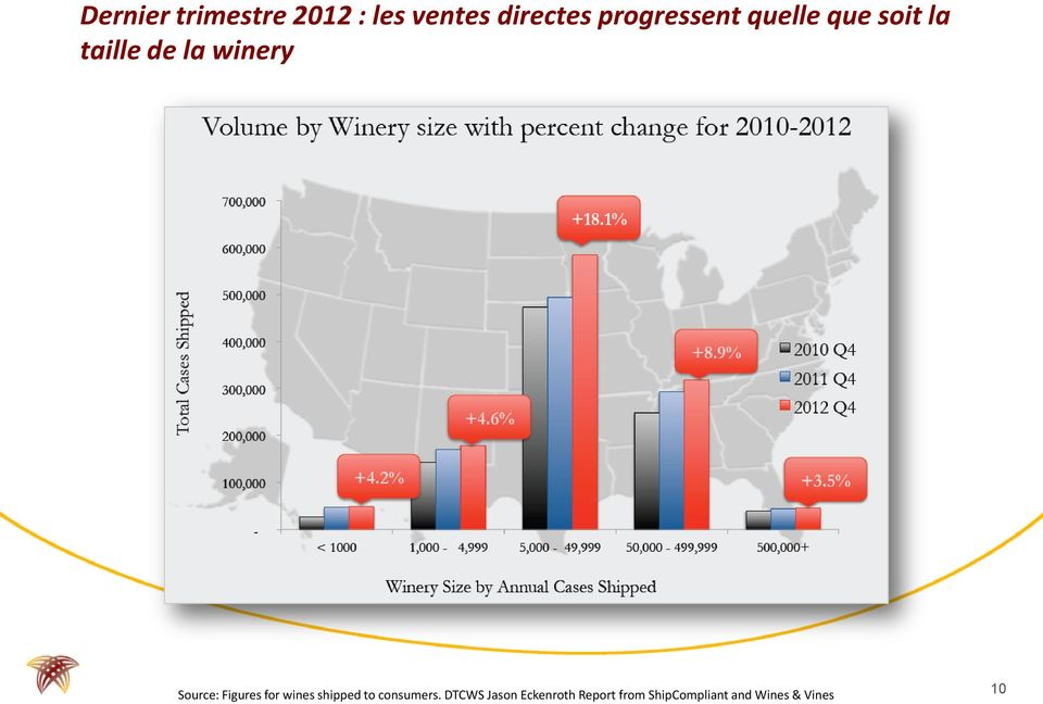 Source: Figures for wines shipped to consumers.