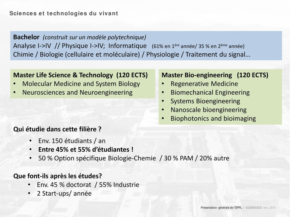 étudie dans cette filière? Master Bio-engineering (120 ECTS) Regenerative Medicine Biomechanical Engineering Systems Bioengineering Nanoscale bioengineering Biophotonics and bioimaging Env.